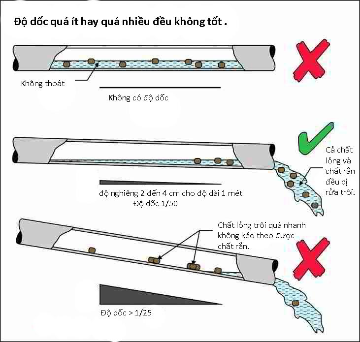tiêu chuẩn độ dốc ống thoát bồn cầu