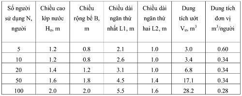 kích thước bể phốt theo số người sử dụng