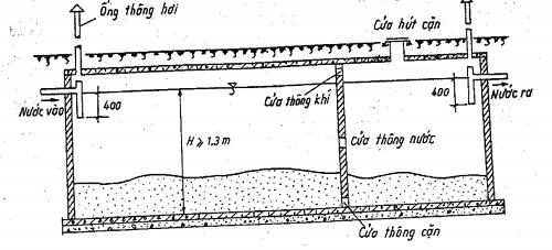 Lắp đặt ống thông hơi hầm cầu