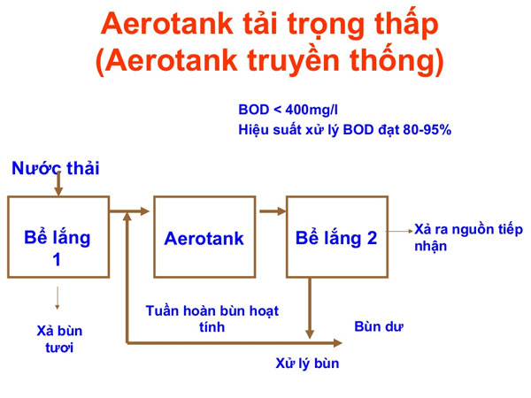 Bể Aerotank tải trọng thấp