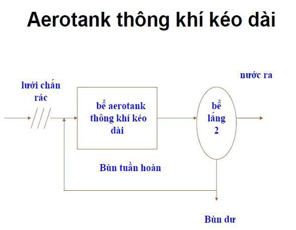 Nguyên lý hoạt động bể aerotank thông khí kéo dài