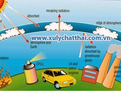nguyên nhân gây thùng tầng ozon