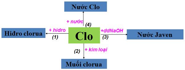 Tính chất hóa học của Clo
