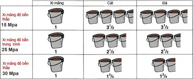 Tỷ lệ pha trộn bê tông