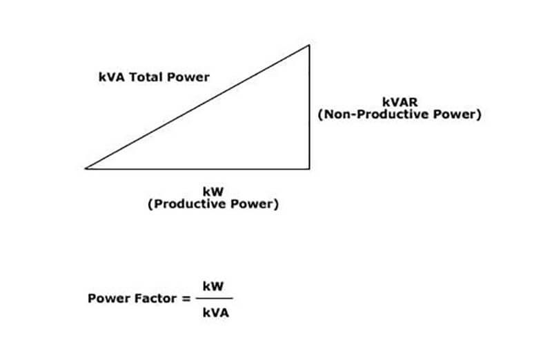 KVA là gì?