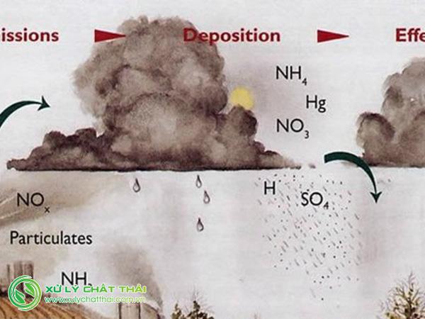 Khí SO2 nguyên nhân gây mưa axit