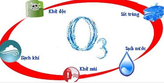 Ứng dụng khí ozon trong thực tế